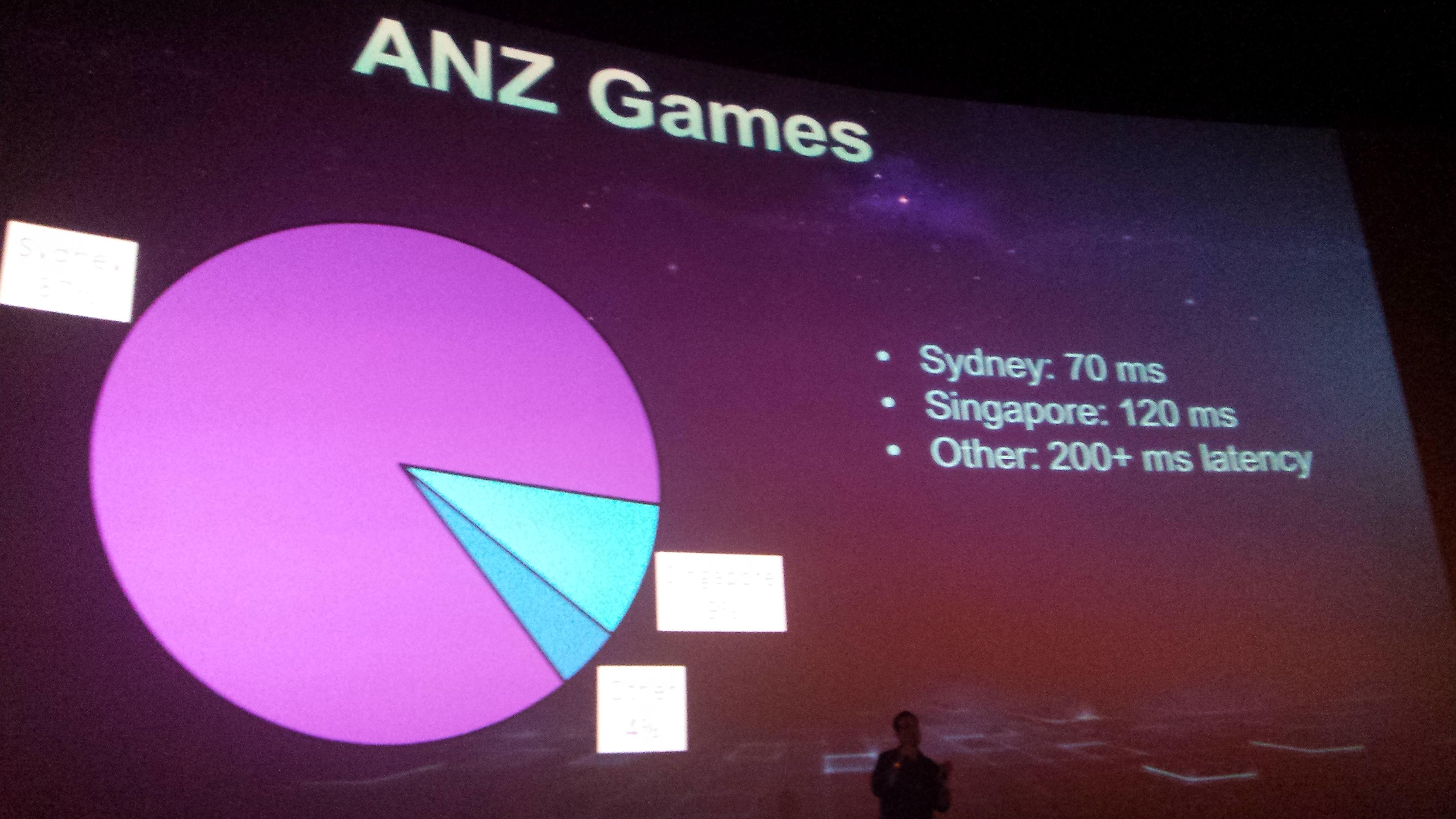 ANZ Games